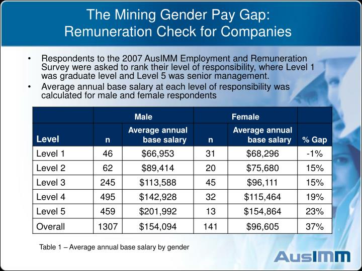 The mining gender pay gap remuneration check for companies