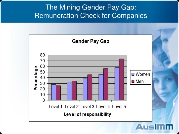 The mining gender pay gap remuneration check for companies2