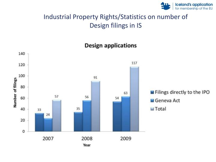 Industrial Property Rights/Statistics on number of Design filings in IS