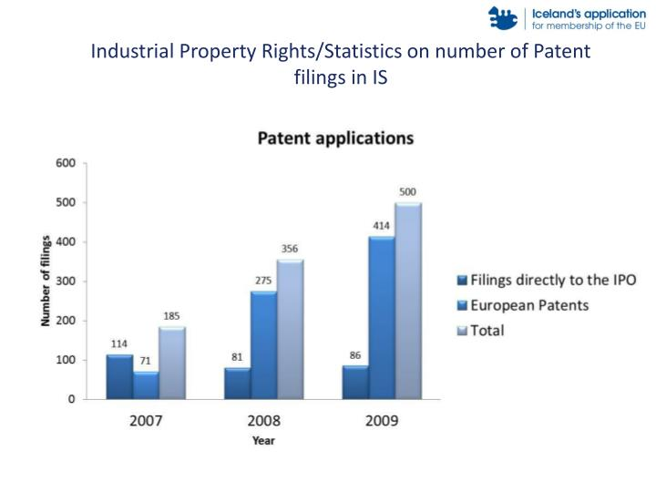 Industrial Property Rights/Statistics on number of Patent filings in IS