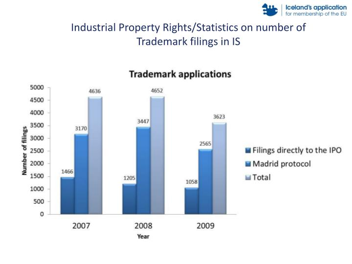Industrial Property Rights/Statistics on number of Trademark filings in IS