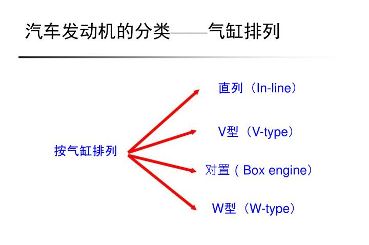 汽车发动机的分类