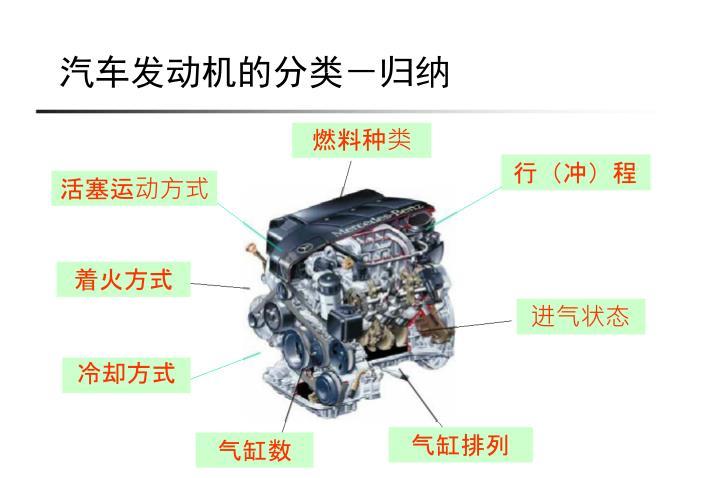 汽车发动机的分类-归纳