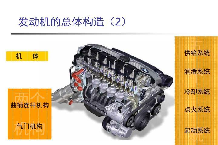 发动机的总体构造(