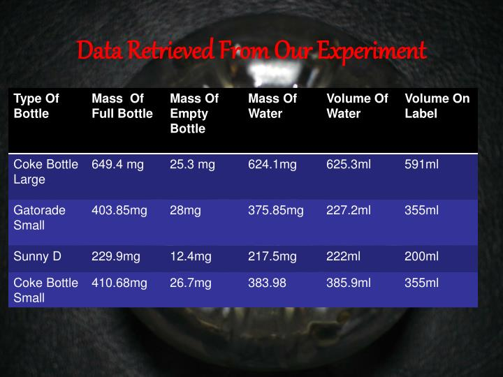 Data Retrieved From Our Experiment