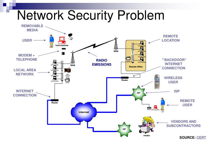 Network Security Problem
