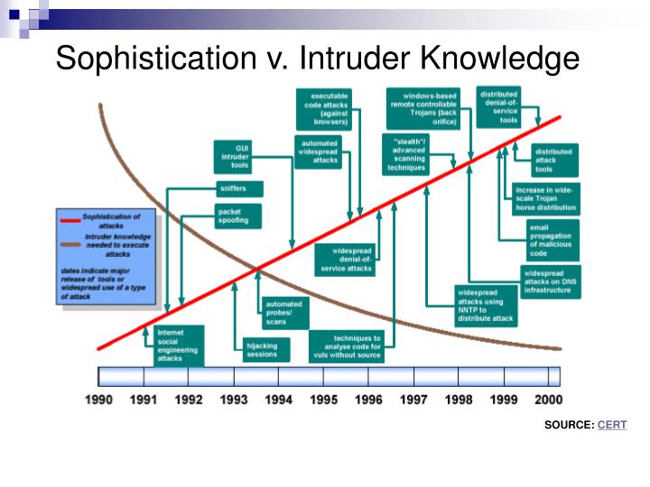 Sophistication v. Intruder Knowledge