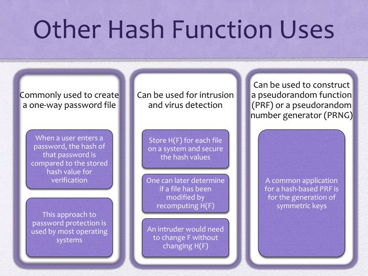 Other Hash Function Uses
