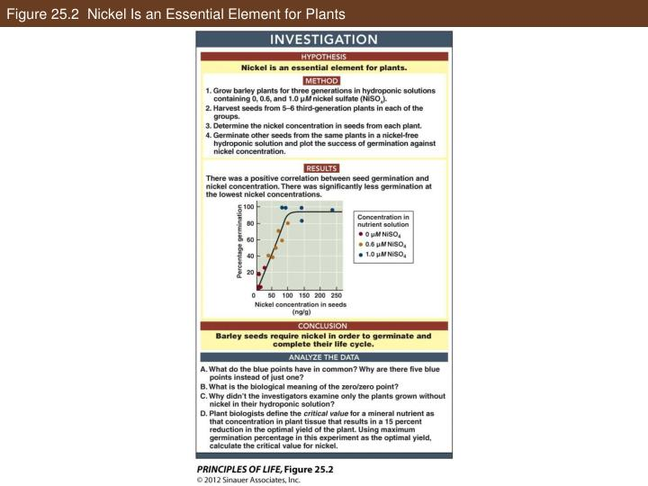 Figure 25.2  Nickel Is an Essential Element for Plants