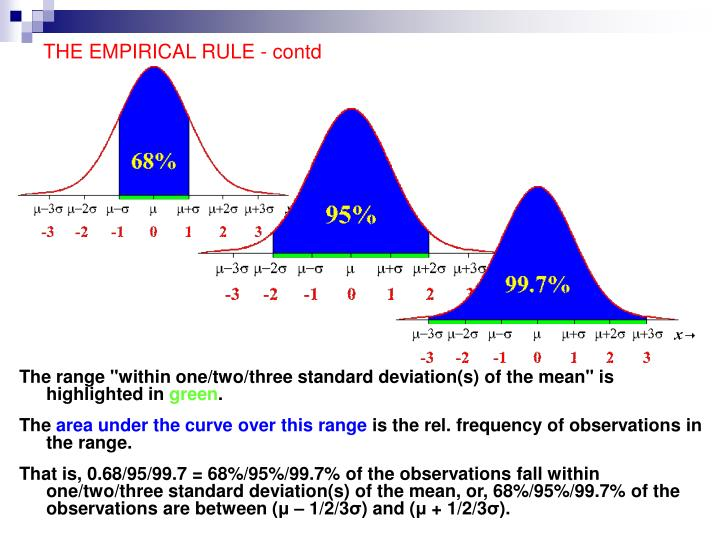 THE EMPIRICAL RULE - contd