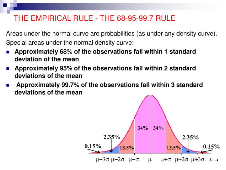 THE EMPIRICAL RULE - THE 68-95-99.7 RULE