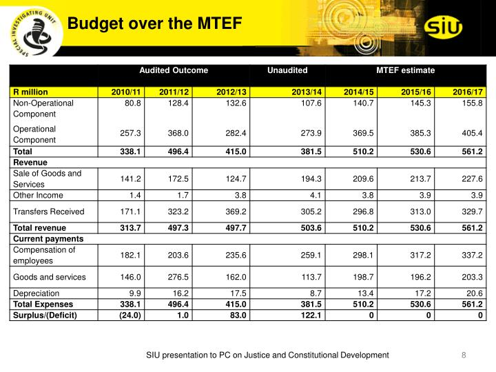 Budget over the MTEF