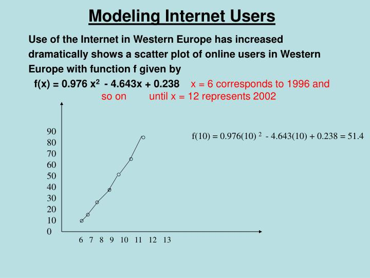 Modeling Internet Users