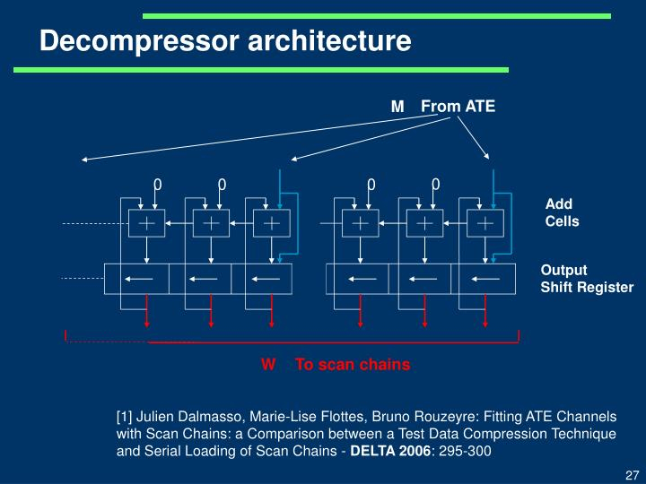 Decompressor architecture