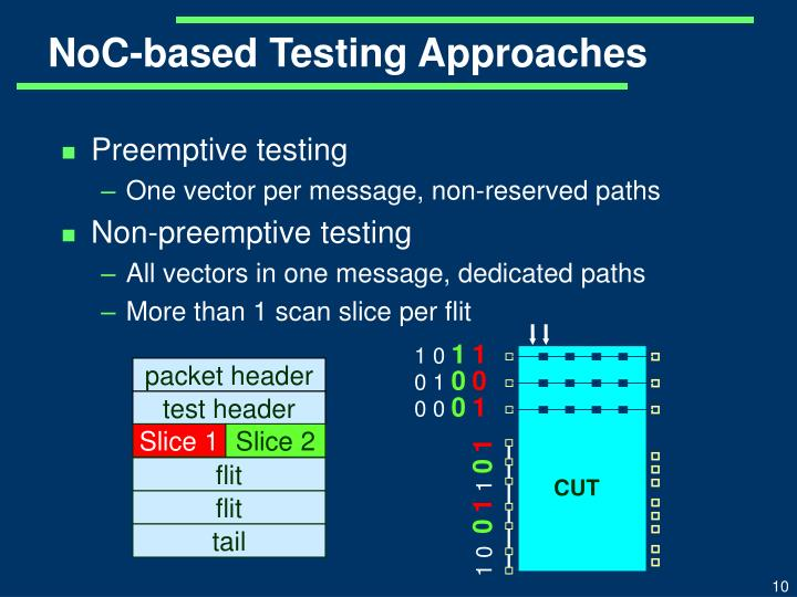 NoC-based Testing Approaches