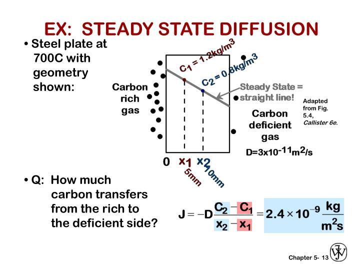 EX:  STEADY STATE DIFFUSION