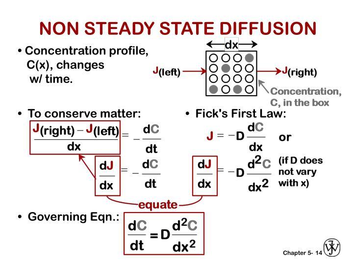 NON STEADY STATE DIFFUSION