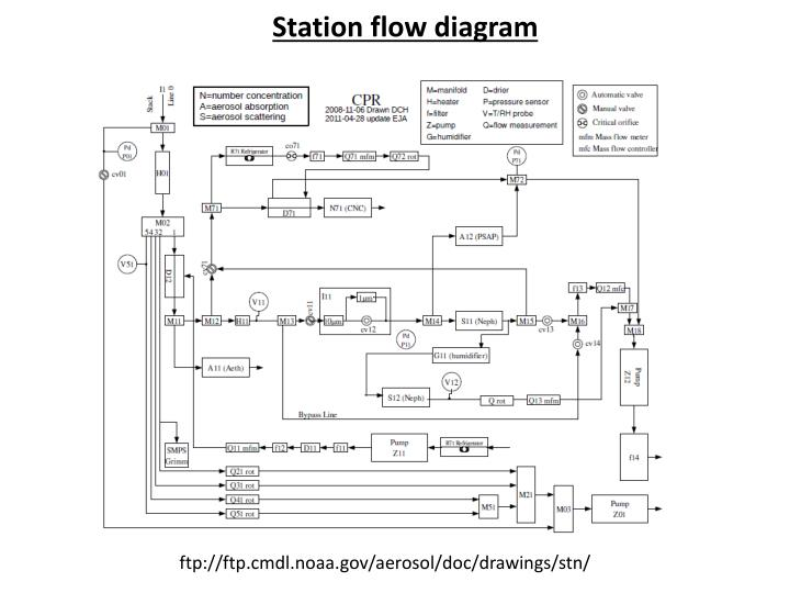 Station flow diagram