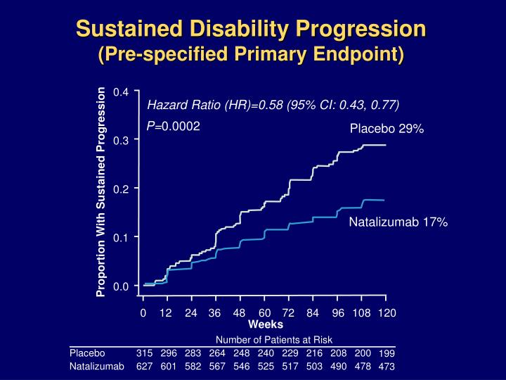 Sustained Disability Progression