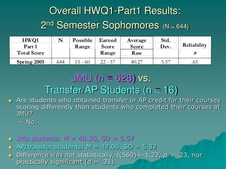 Overall HWQ1-Part1 Results: