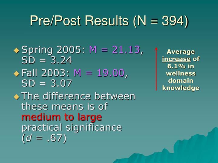 Pre/Post Results (N = 394)