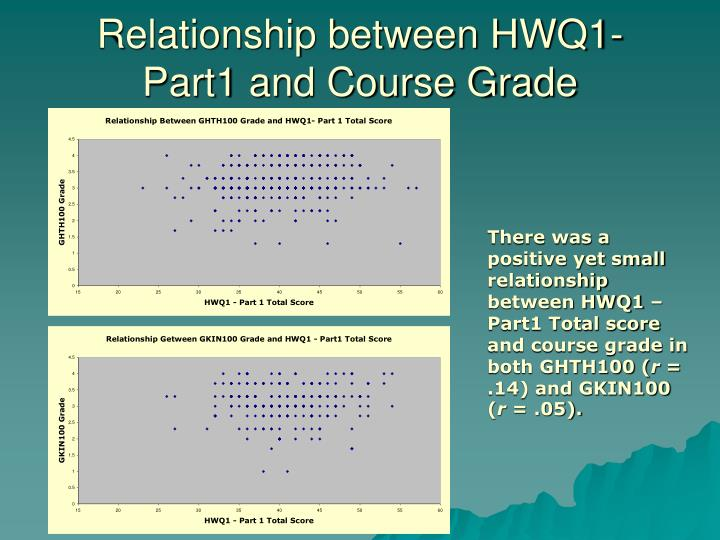 Relationship between HWQ1-Part1 and Course Grade
