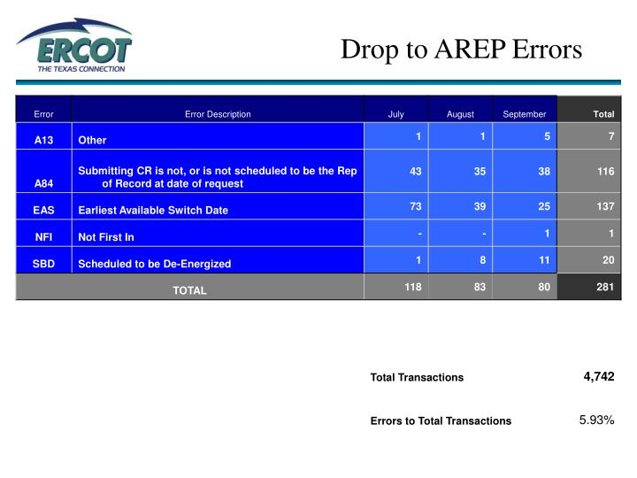 Drop to AREP Errors