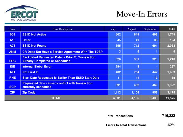 Move in errors