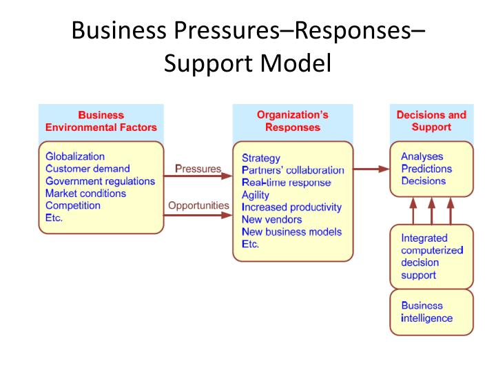 Business Pressures–Responses–Support Model