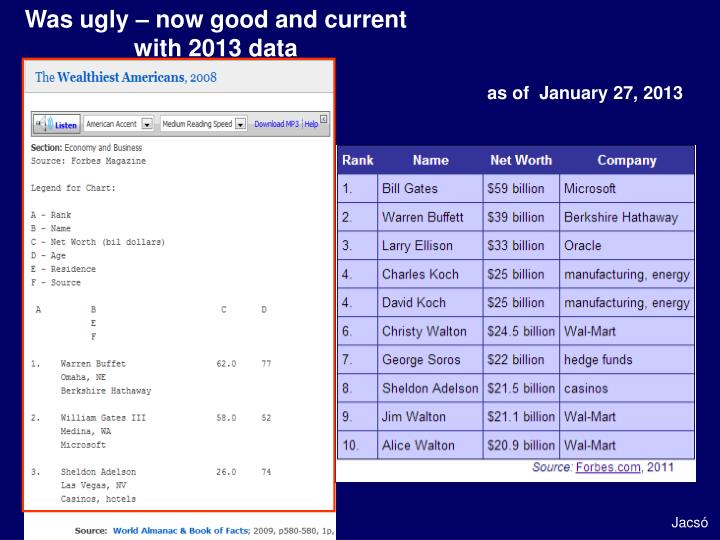 Was ugly – now good and current with 2013 data