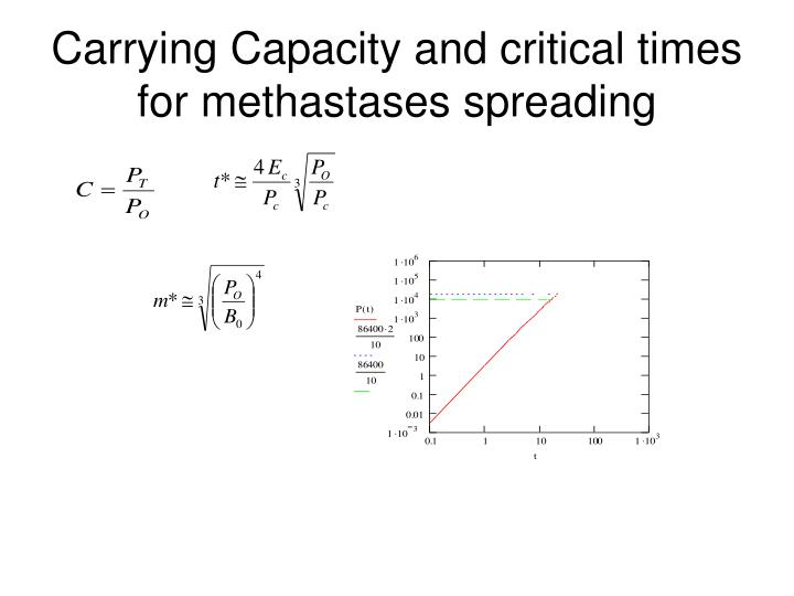 Carrying Capacity and critical times for methastases spreading