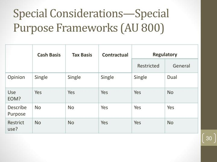 Special Considerations—Special Purpose Frameworks (AU 800)
