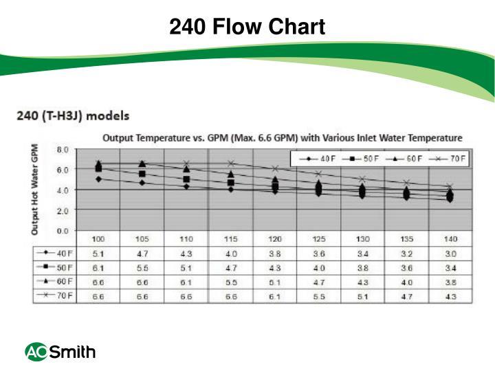 240 Flow Chart