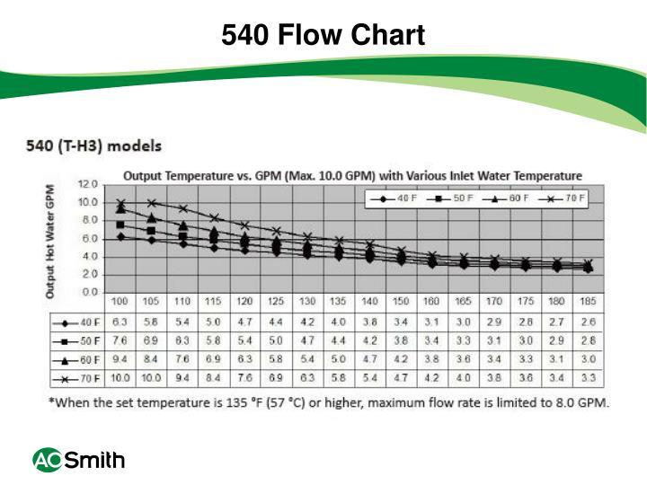 540 Flow Chart