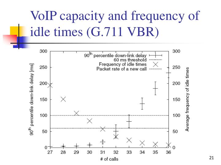 VoIP capacity and frequency of idle times (G.711 VBR)