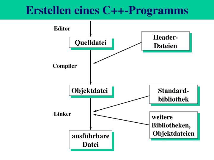 Erstellen eines C++-Programms