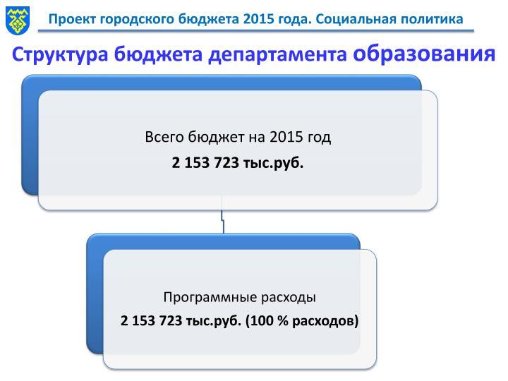 Структура бюджета департамента
