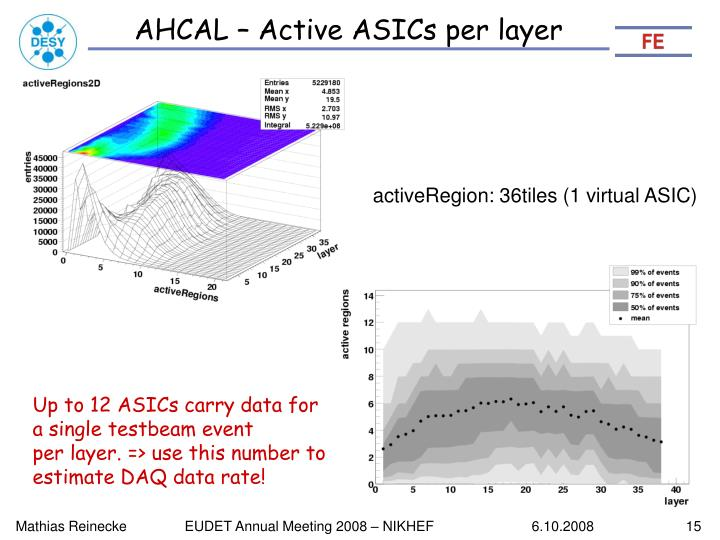 AHCAL – Active ASICs per layer