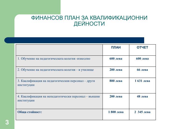 ФИНАНСОВ ПЛАН ЗА КВАЛИФИКАЦИОННИ ДЕЙНОСТИ