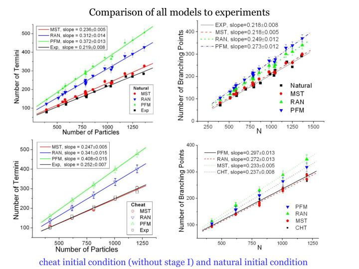 Comparison of all models to experiments