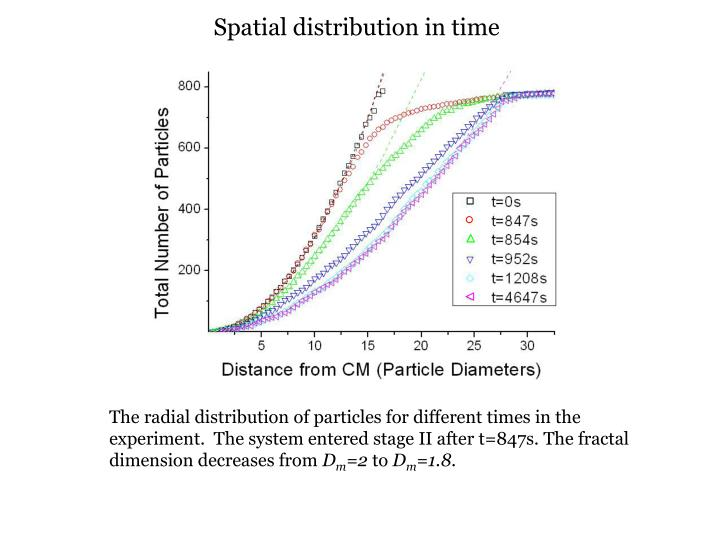 Spatial distribution in time