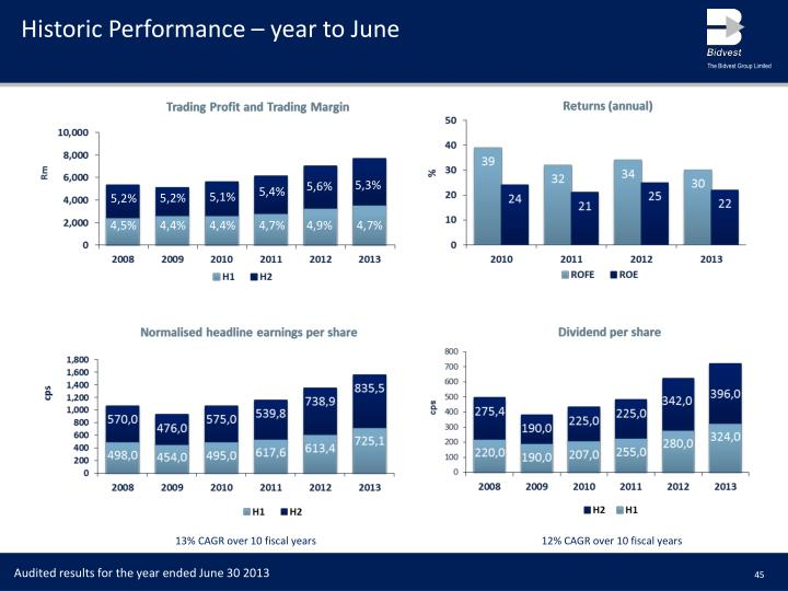 Historic Performance – year to June