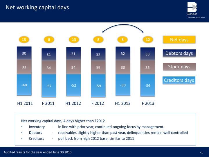 Net working capital days