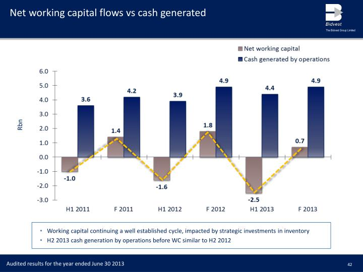 Net working capital flows vs cash generated