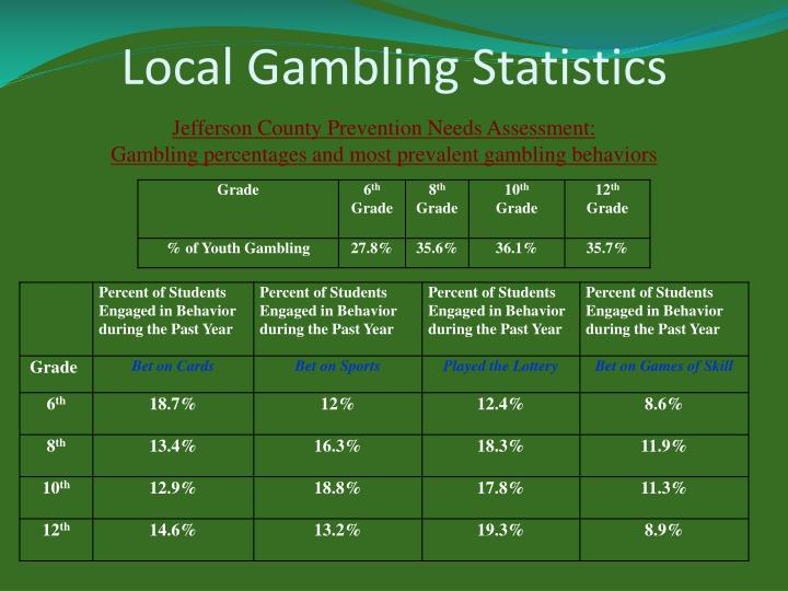 Local Gambling Statistics