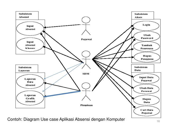 Contoh: Diagram Use case Aplikasi Absensi dengan Komputer