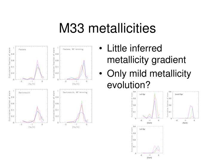 M33 metallicities