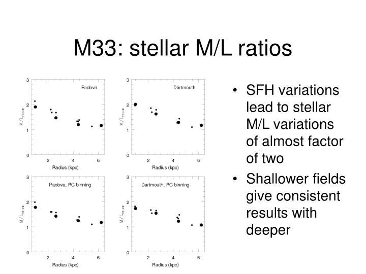 M33: stellar M/L ratios