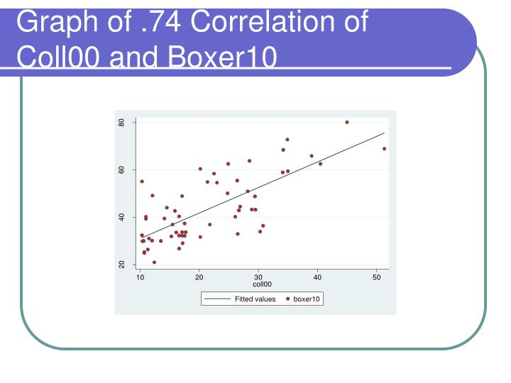 Graph of .74 Correlation of Coll00 and Boxer10