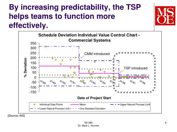 By increasing predictability, the TSP helps teams to function more effectively.